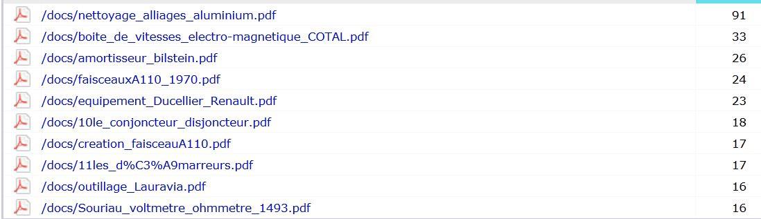 Evolution du site  www.citroen-rosalie.fr - Page 2 Top10c11