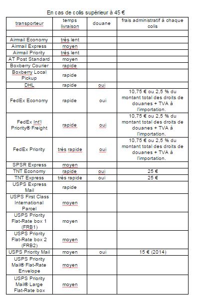 [Site web] Shipito - Page 27 Douane10