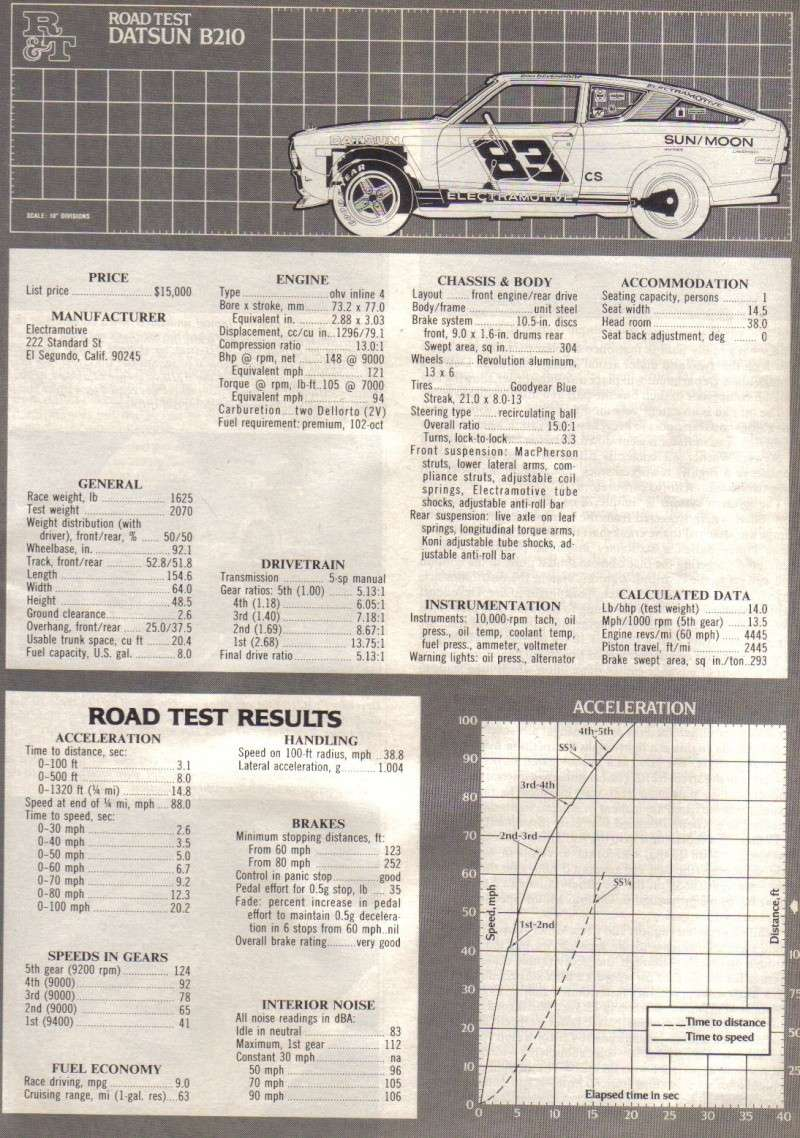 TOPIC OFFICIEL DATSUN 120Y B210 [SUNNY] - Page 2 B210_r17