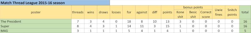 Match Thread League 2015-16 season.. - Page 2 Untitl14