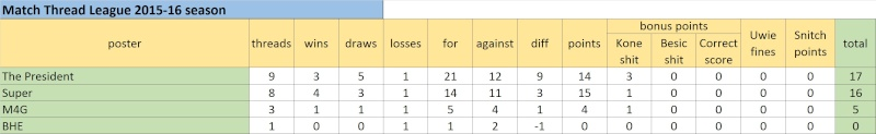 Match Thread League 2015-16 season.. - Page 3 Untitl16