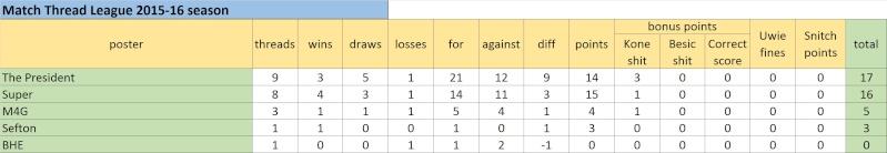 Match Thread League 2015-16 season.. - Page 3 Untitl17