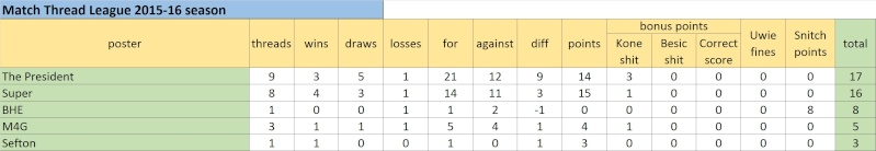Match Thread League 2015-16 season.. - Page 3 Untitl18