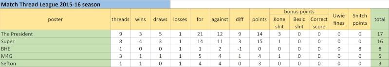 Match Thread League 2015-16 season.. - Page 3 Untitl20