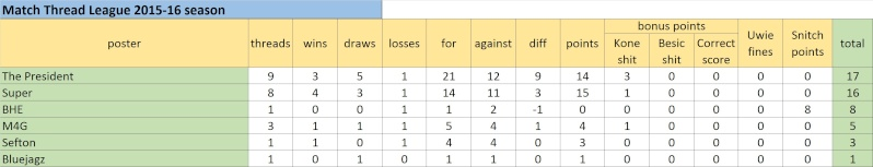 Match Thread League 2015-16 season.. - Page 3 Untitl22