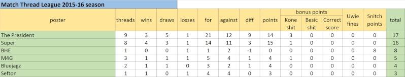 Match Thread League 2015-16 season.. - Page 3 Untitl25