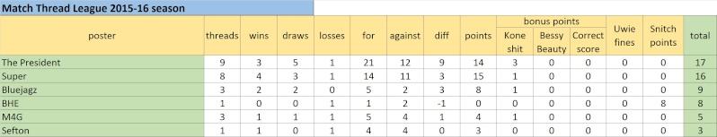 Match Thread League 2015-16 season.. - Page 3 Untitl27