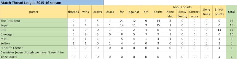 Match Thread League 2015-16 season.. - Page 3 Untitl30