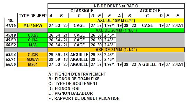 DIFFERENTES BOITES DE TRANSFERT Bt_1410