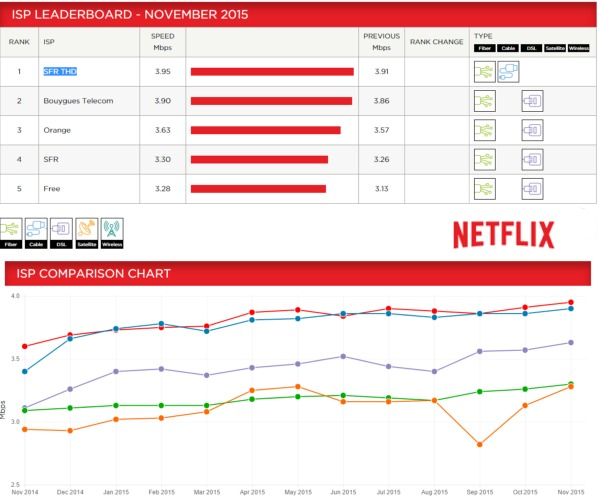 ISP Speed Index Netflix: Bouygues Telecom toujours second en Novembre Netfli10