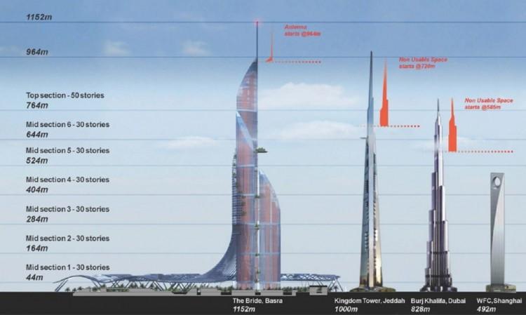 عروس العراق: أعلى من برج دبي ولا تحتاج إلا طاقة الشمس لإدارتها بالكامل! The-br11