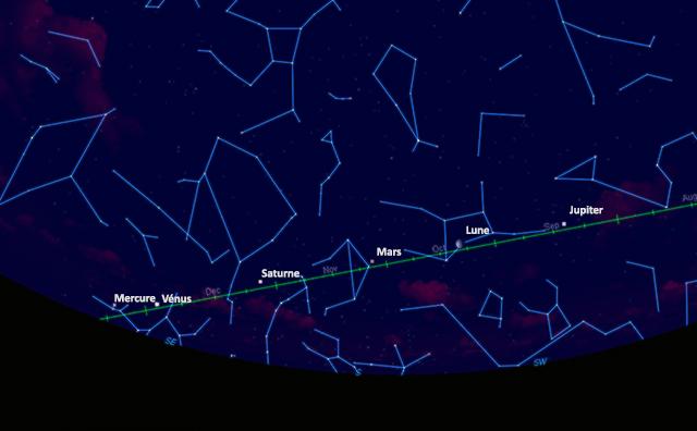 Les planètes autour de la Lune 30janv10