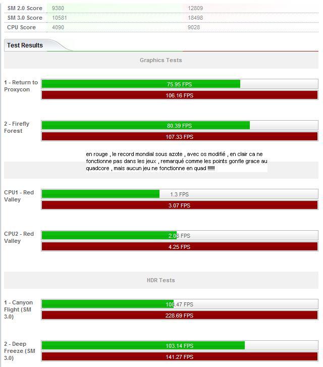 zone benchmark , c est le topic de vos overclocking Result10