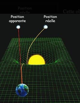 Confirmation de la relativité - Roça Sundi - Sao Tomé et Principe   2015-133