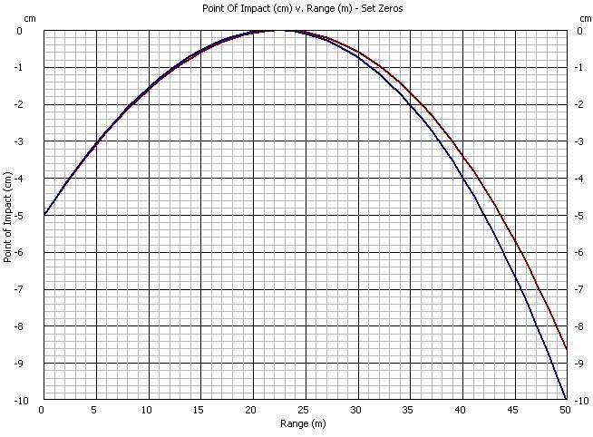 Coefficient Balistique et Trajectoire du Plomb. Poi_bc10