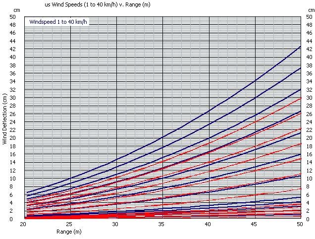 Coefficient Balistique et Trajectoire du Plomb. Windag10