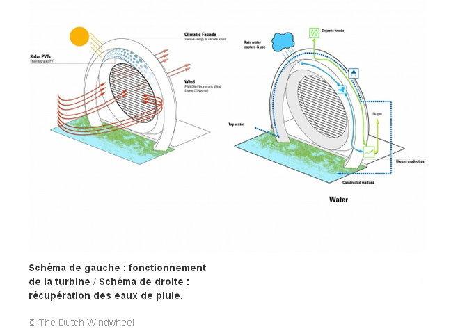 Une turbine à vent de 174 mètres habitable Turbin11