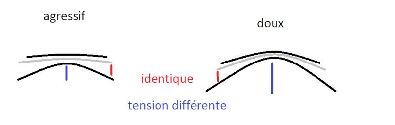 Tableau récapitulatif de l'ecart entre lame et peigne ( à completer au fur et a mesure) Dymo12