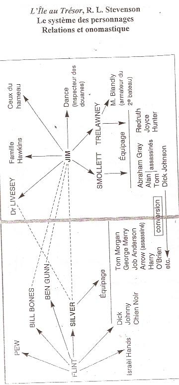 Le système des personnages:Relations et onomastique Numari12