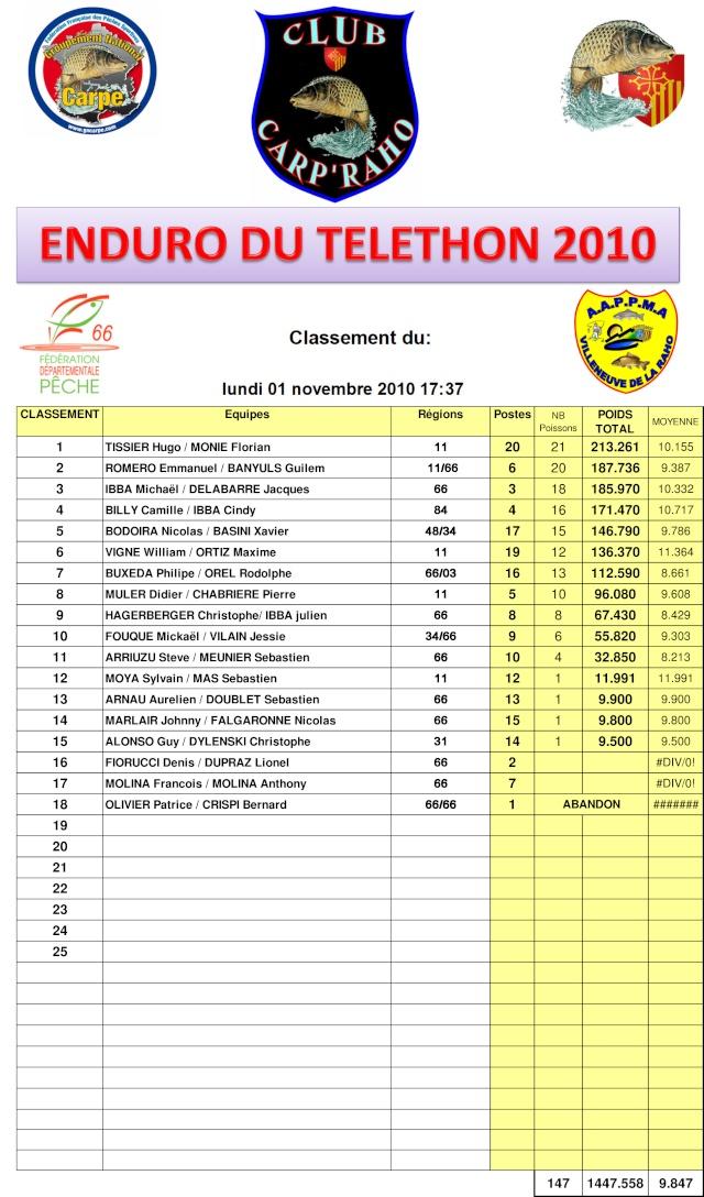 RESULTATS ENDURO TELETHON 2010 Result11