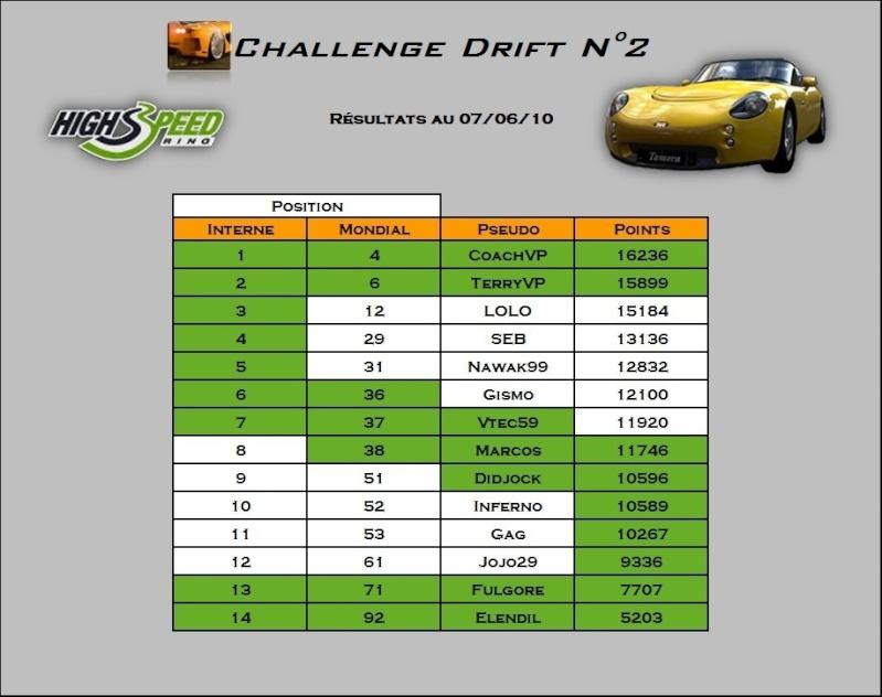 Résultats deuxième challenge Screen12