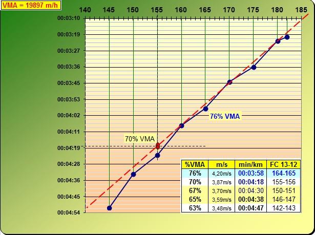 Zitoun_tlse ---) PLAN D'ENTRAINEMENT pour 3000, 5000, 10000m ? ... - Page 9 Test_p10