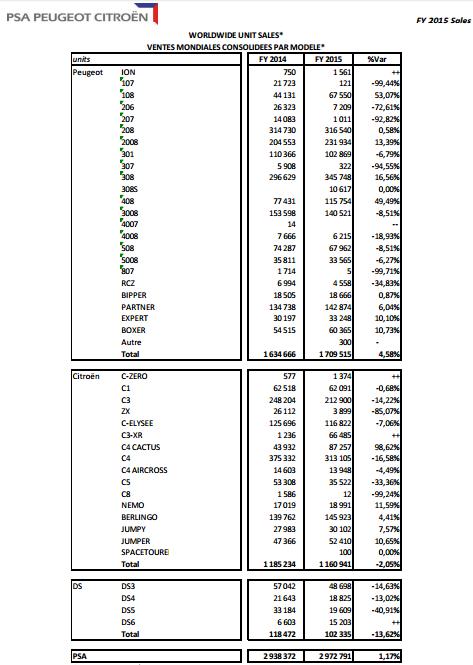 [VENTE] Résultats commerciaux et financiers 2015 - Page 2 Salesc10