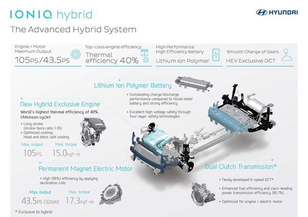 2016 - [Hyundai] Ioniq - Page 3 X-201610