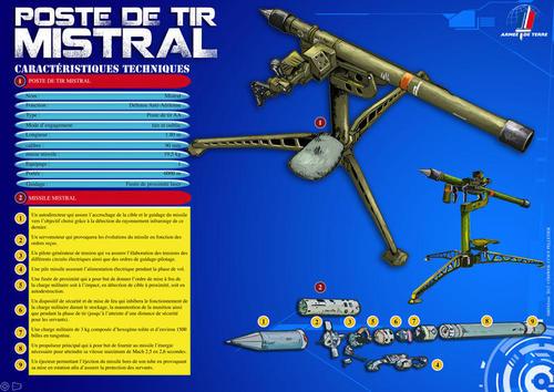 Système d'arme sol -air MISTRAL Poste-10
