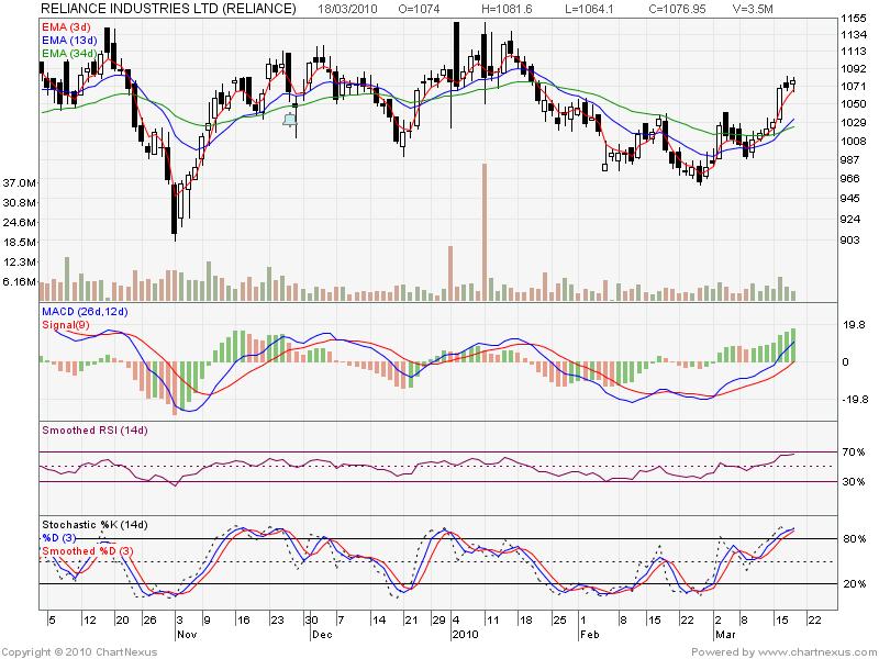 RIL Chart........ 2010ma15