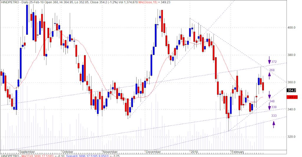 HPCL Chart.......... Hpcl10