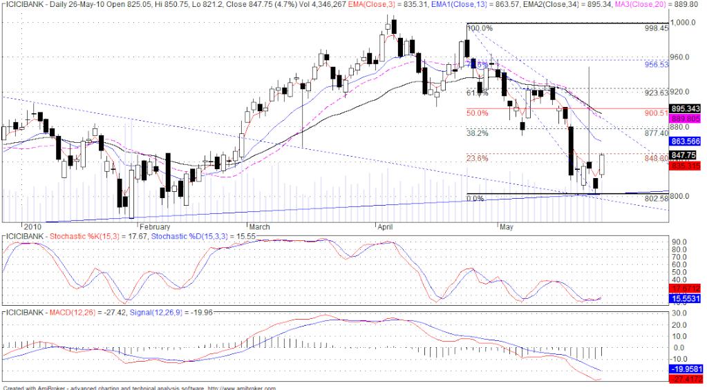 ICICI chart........... Icici210
