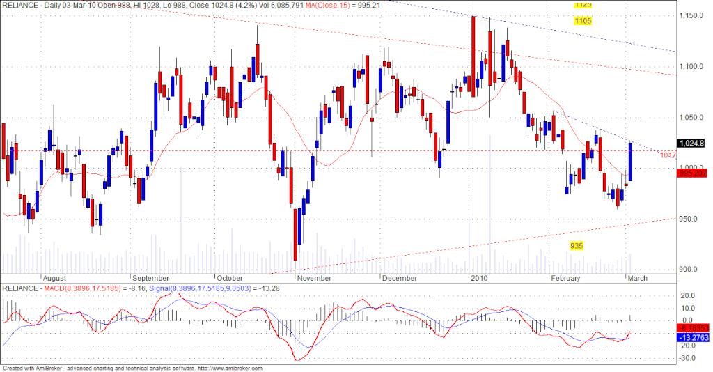 RIL Chart........ Ril14