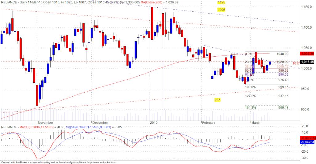 RIL Chart........ Ril15