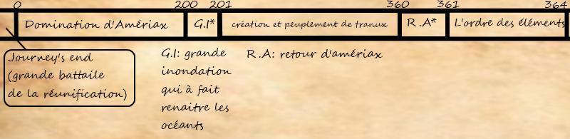 [Histoire] chronologie de tranux  Chrono10