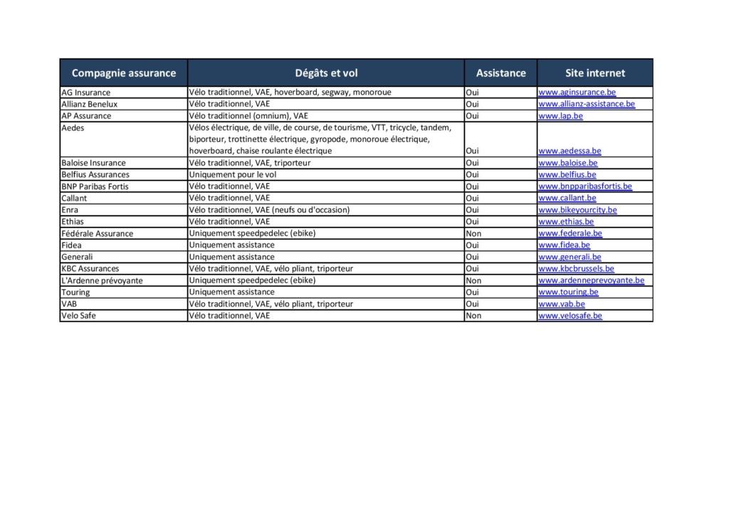 Assurances : Vlaamse Wielrijdersbond Assura10