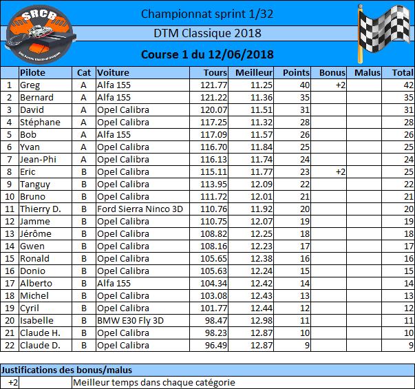 Championnat DTM 2018 - inscriptions 12/06/2018 1ère manche - Page 2 Rysult10