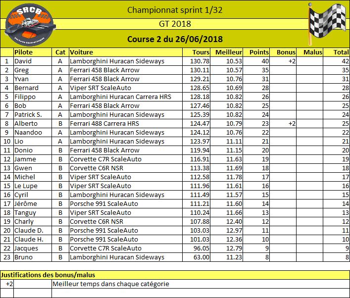 Championnat 2018 GT3 : inscriptions pour la manche du 26/06 Rzosul10