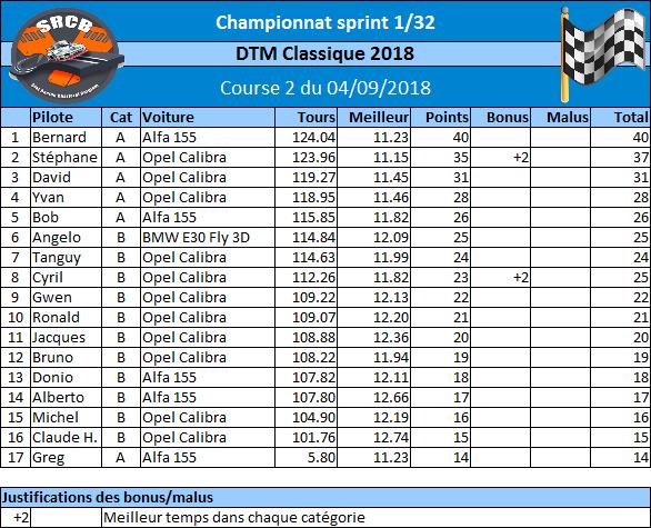 Championnat DTM 2018 - inscriptions 04/09/2018 2ème manche Rzosul11