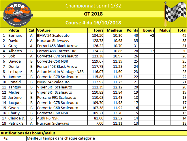 [Championnat GT 2018] - Page 2 Rzosul16