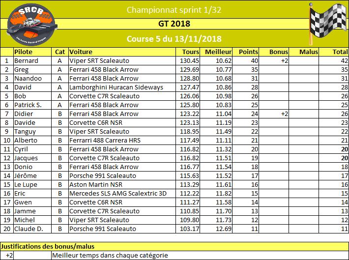 [Championnat GT 2018] - Page 3 Rzosul18