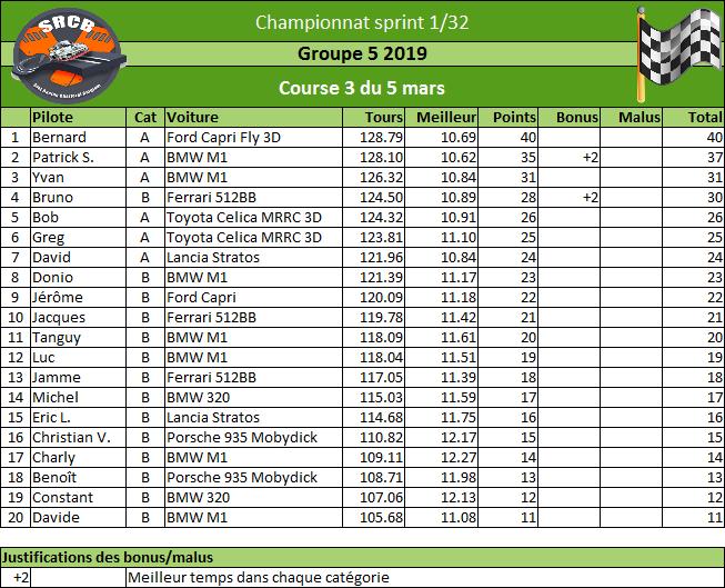 [Championnat Groupe 5 2019] Rzosul27