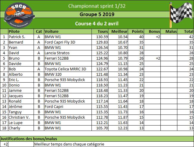 [Championnat Groupe 5 2019] Rzosul30