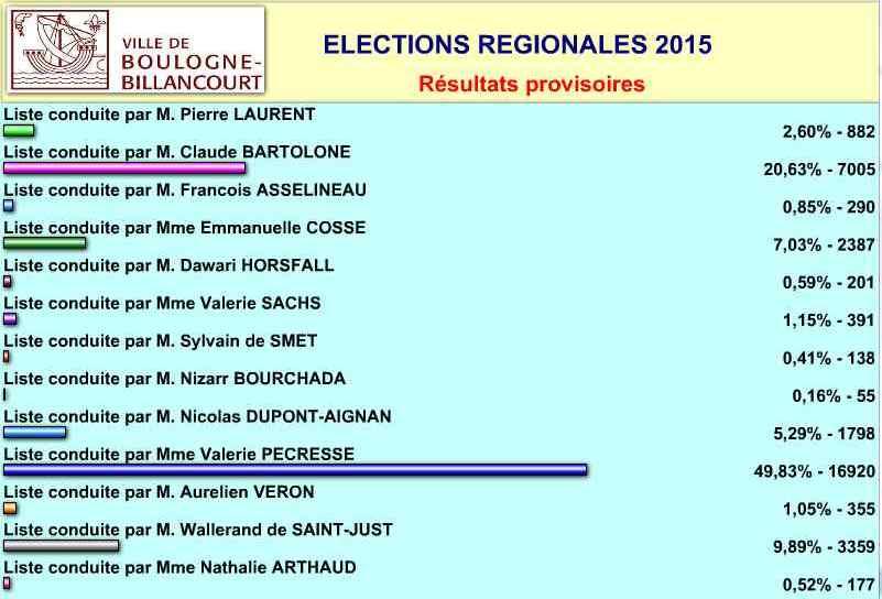 Elections régionales à Boulogne-Billancourt Clipbo45