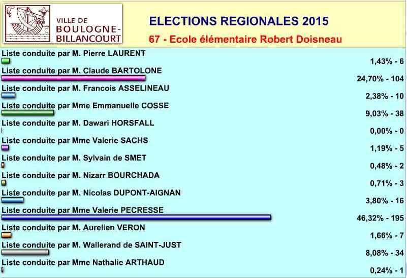 Elections régionales à Boulogne-Billancourt Clipbo46