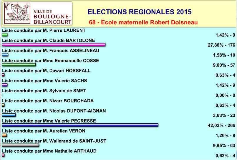 Elections régionales à Boulogne-Billancourt Clipbo47