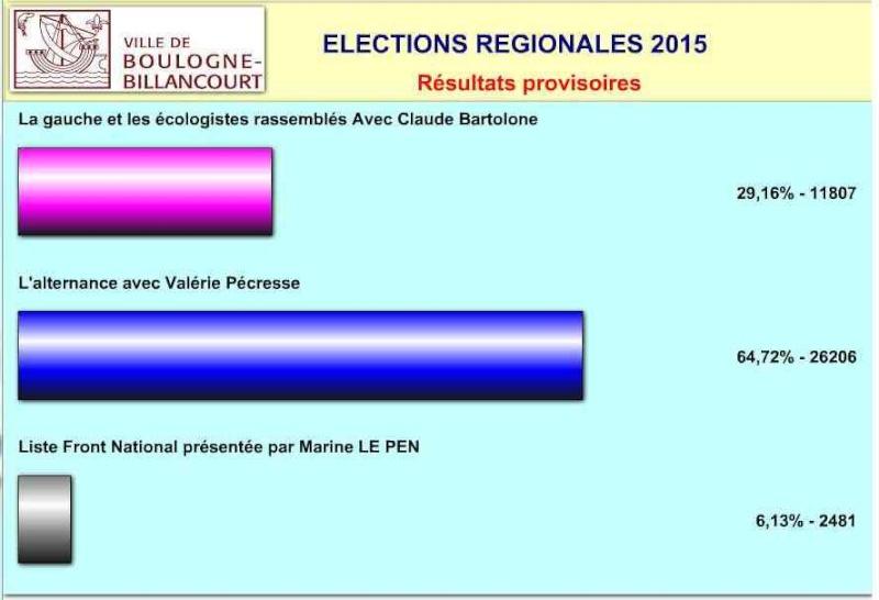 Elections régionales à Boulogne-Billancourt Clipbo49