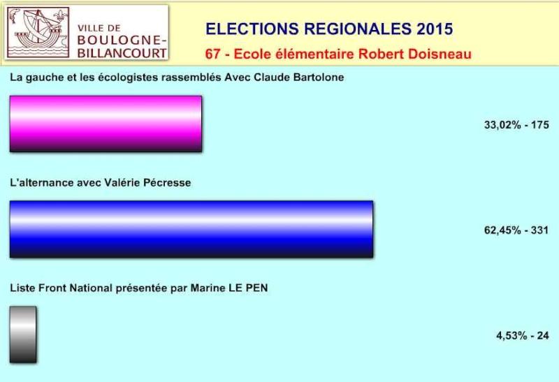 Elections régionales à Boulogne-Billancourt Clipbo50