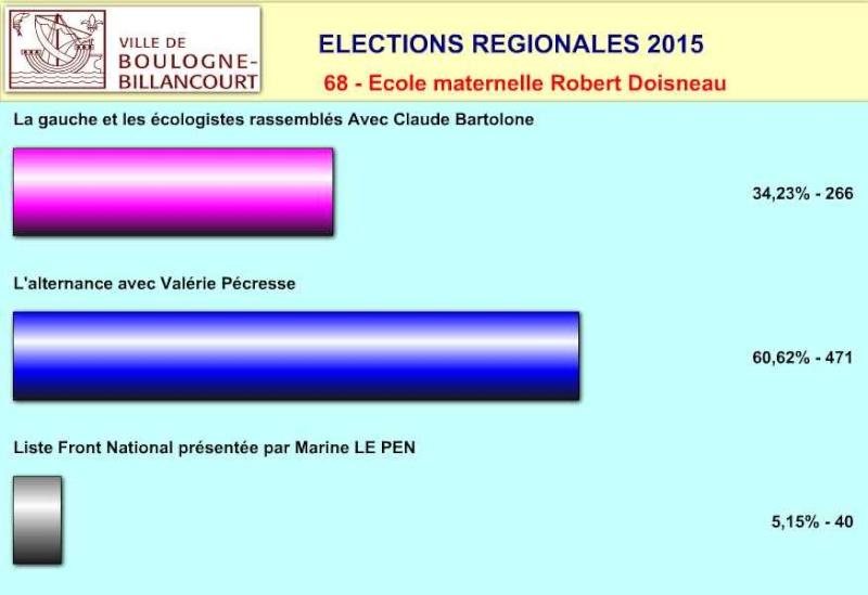 Elections régionales à Boulogne-Billancourt Clipbo51