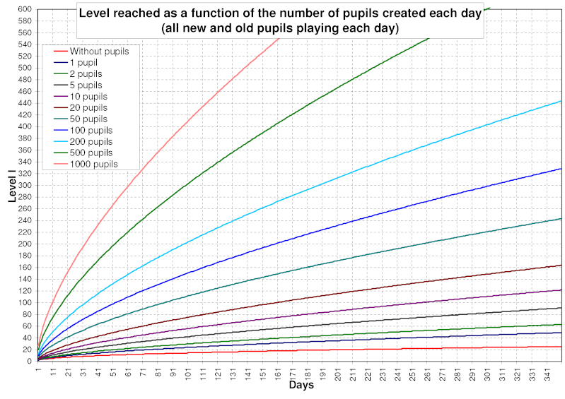 Level reached as a function of the number of pupils and days 47136710